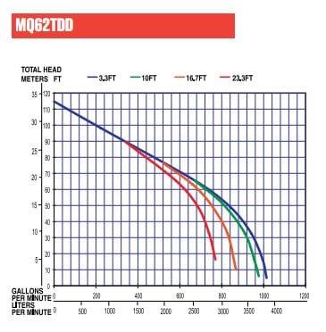 Pump Output Curves